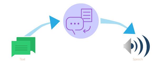 I migliori Text to Speech in italiano (2018): quale sintetizzatore vocale scegliere per convertire testo in voce